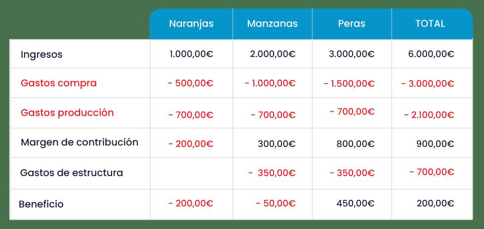 ITCON - Tabla gastos de estructura