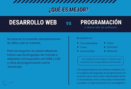 ITCON - Desarrollo web o programación